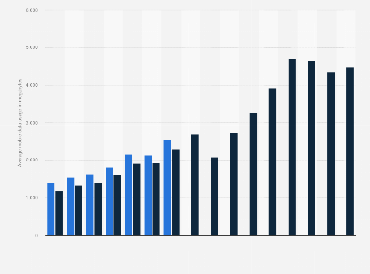 belgium average monthly mobile data usage per proximus user by type