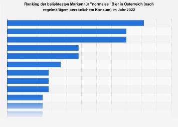 Beliebteste Marken im Bereich