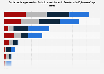 Social media apps used by Android smartphones in Sweden 2016, by age group