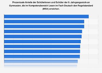 Kompetenzbereich Lesen im Fach Deutsch an Gymnasien in Deutschland 2015