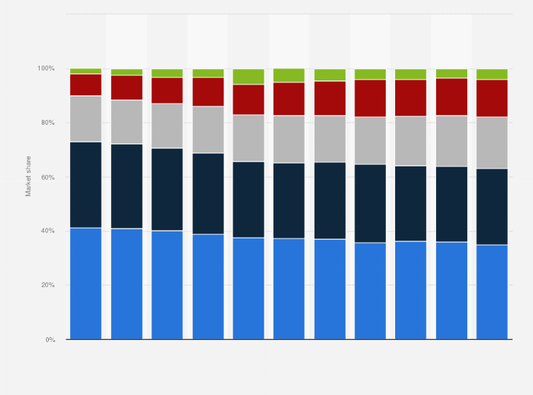 468af55e90 Market share of mobile call and data subscriptions in Sweden from 2009 to  2016