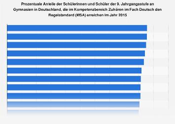 Kompetenzbereich Zuhören im Fach Deutsch an Gymnasien in Deutschland 2015