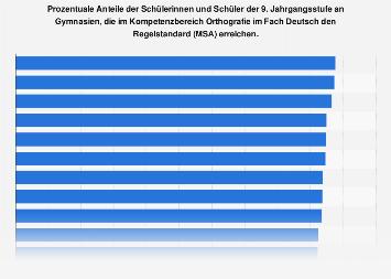 Kompetenzbereich Orthografie im Fach Deutsch an Gymnasien in Deutschland 2015