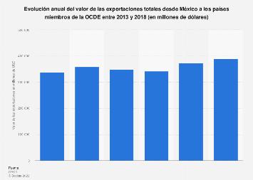 Valor anual de las exportaciones desde México a los miembros de la OCDE 2013-2018