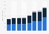 Atlas Air - operating revenue by segment 2013-2018