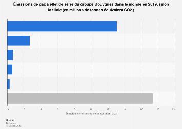Groupe Bouygues : émissions de gaz à effet de serre par filiale dans le monde 2018