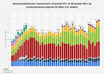 Revenue of Samsung Electronics by business segment 2011-2018, by quarter