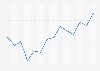 Italy: Gini index 2004-2015