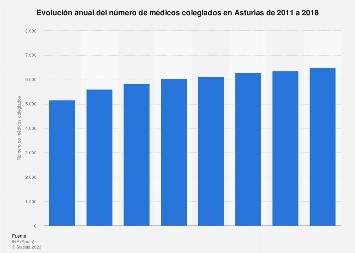 Número de médicos colegiados Asturias 2011-2017