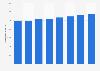 Número de médicos colegiados Islas Baleares 2011-2018