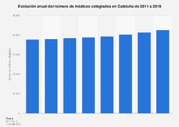 Número de médicos colegiados Cataluña 2011-2017