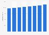 Número de médicos colegiados Comunidad de Madrid 2011-2018