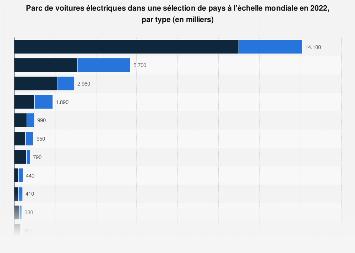 Nombre de voitures électriques dans différents pays dans le monde 2018