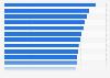 Consommation d'alcool la plus importante par pays du monde 2014