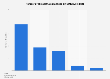 Clinical trials managed by GIMEMA since 2009