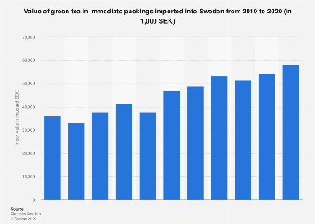 Import value of green tea in immediate packings into Sweden 2007-2016