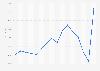 Desplome del peso mexicano frente al dólar tras las elecciones EE. UU. 2016