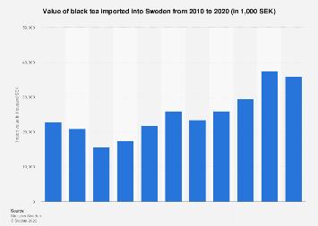 Import value of black tea into Sweden 2007-2016