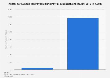 Kunden von Paydirekt und PayPal in Deutschland 2016