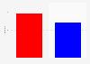 Sitzverteilung im Repräsentantenhaus in den USA 2016