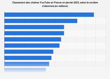 Chaînes françaises ayant le plus grand nombre d'abonnés sur YouTube juin 2018