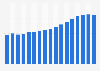 Proyección del número de defunciones España 2011-2067