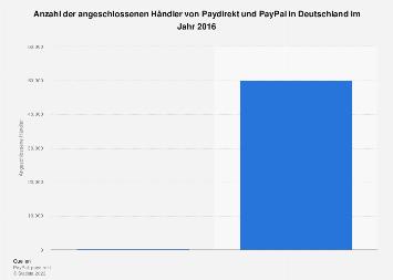 Angeschlossene Händler von Paydirekt und PayPal in Deutschland 2016