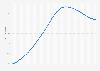 Proyección de la tasa de dependencia de la tercera edad España 2011-2068