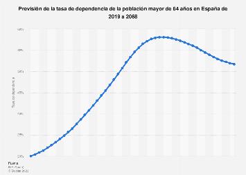 Proyección de la tasa de dependencia de la tercera edad España 2019-2068
