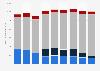 Chiffre d'affaires par secteur de l'industrie audiovisuelle en France 2006-2014