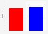 US-Wahl 2016 - Trump vs. Clinton: Ergebnis nach Anteil der Wählerstimmen