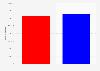 US-Wahl 2016 - Trump vs. Clinton: Ergebnis nach Anzahl der Wählerstimmen