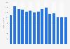 Umsatz der Freenet AG bis 2017