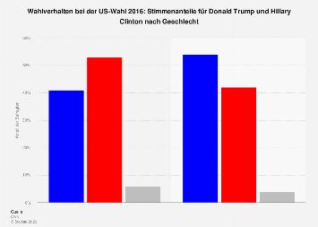 US-Wahl 2016 - Trump vs. Clinton: Wahlverhalten nach Geschlecht