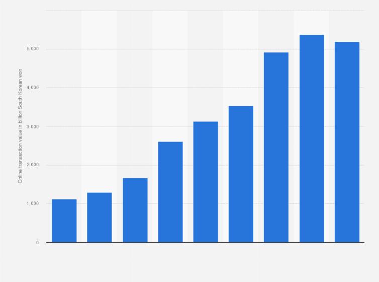 U2022 Online Furniture Sales In South Korea 2017   Statistic