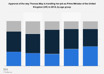 Public approval rating of Theresa May in the UK, by age 2018