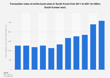 Online book sales in South Korea 2016-2017
