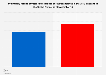 Election 2016: preliminary results for the House of Representatives