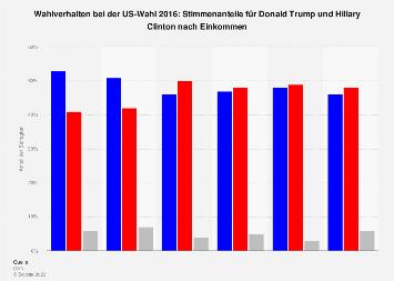 US-Wahl 2016 - Trump vs. Clinton: Wahlverhalten nach Einkommen