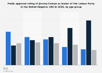 Public approval rating of Jeremy Cobryn in the UK 2018, by age