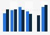 Audience moyenne des programmes télévisés de M6 par genre en France 2000-2014