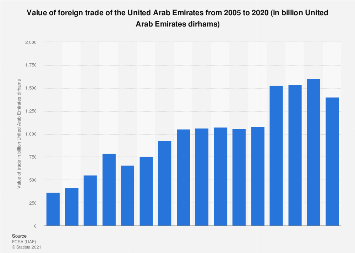 Foreign trade value UAE 2005-2017