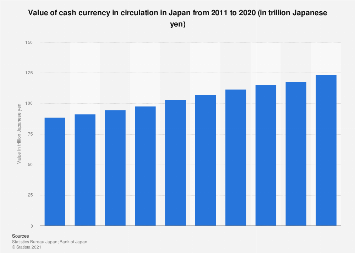 Value of cash currency in circulation in Japan 2009-2018