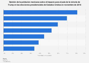 Consecuencias de la victoria de Donald Trump para México 2016