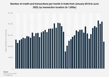 Number of credit card transactions in India 2016-2017, by location