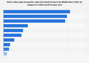 South Korea: direct online sales GMV to the Middle East 2018, by category