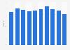 Italy: radio users 2007-2018