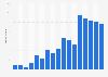 Nombre de demandes de retrait de contenu auprès de Google en France 2010-2018