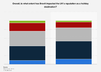 UK travel industry: impact of Brexit on the UK as a holiday destination 2016-2017