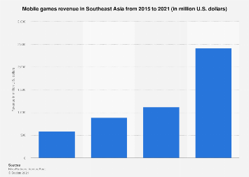 Southeast Asia mobile games revenue 2015-2021